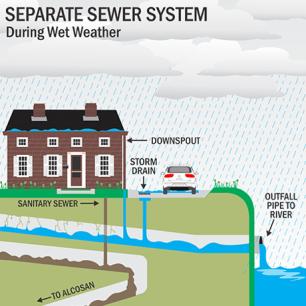 sewer diagram 2